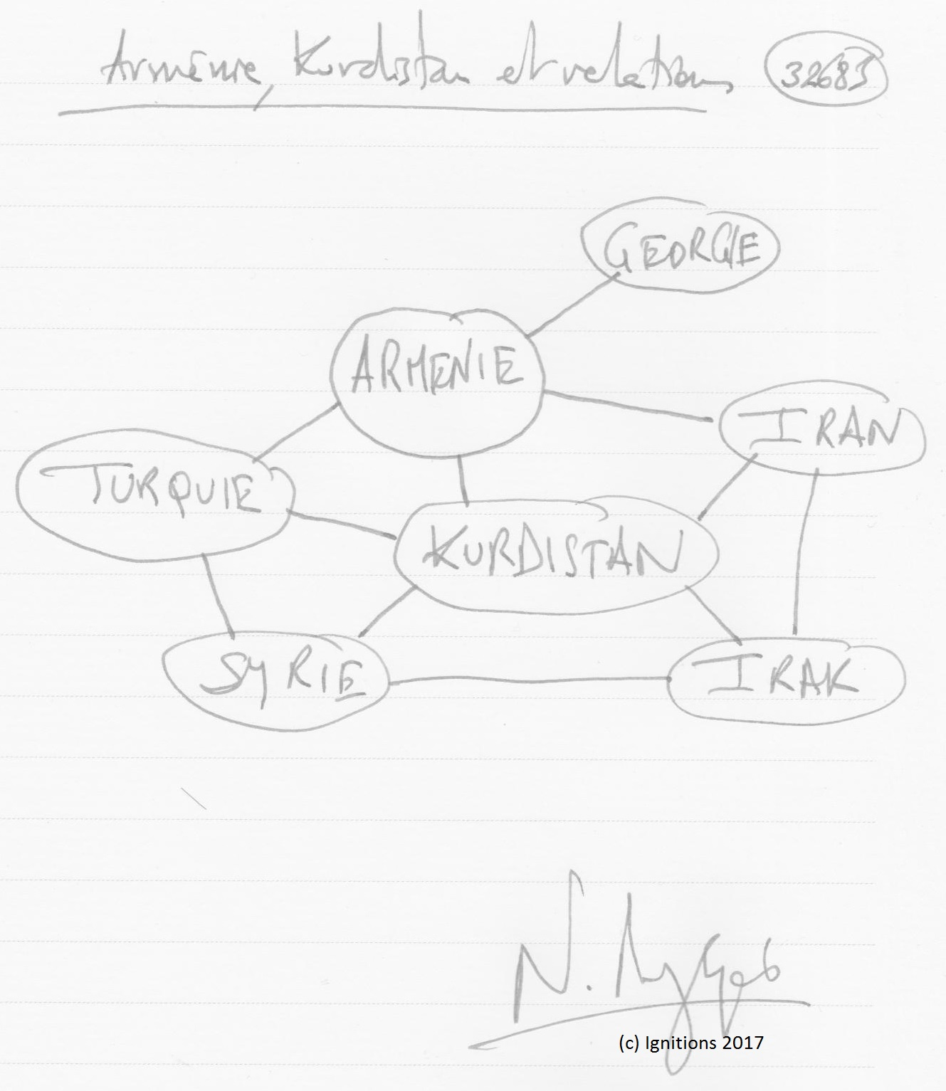 Arménie, Kurdistan et relations