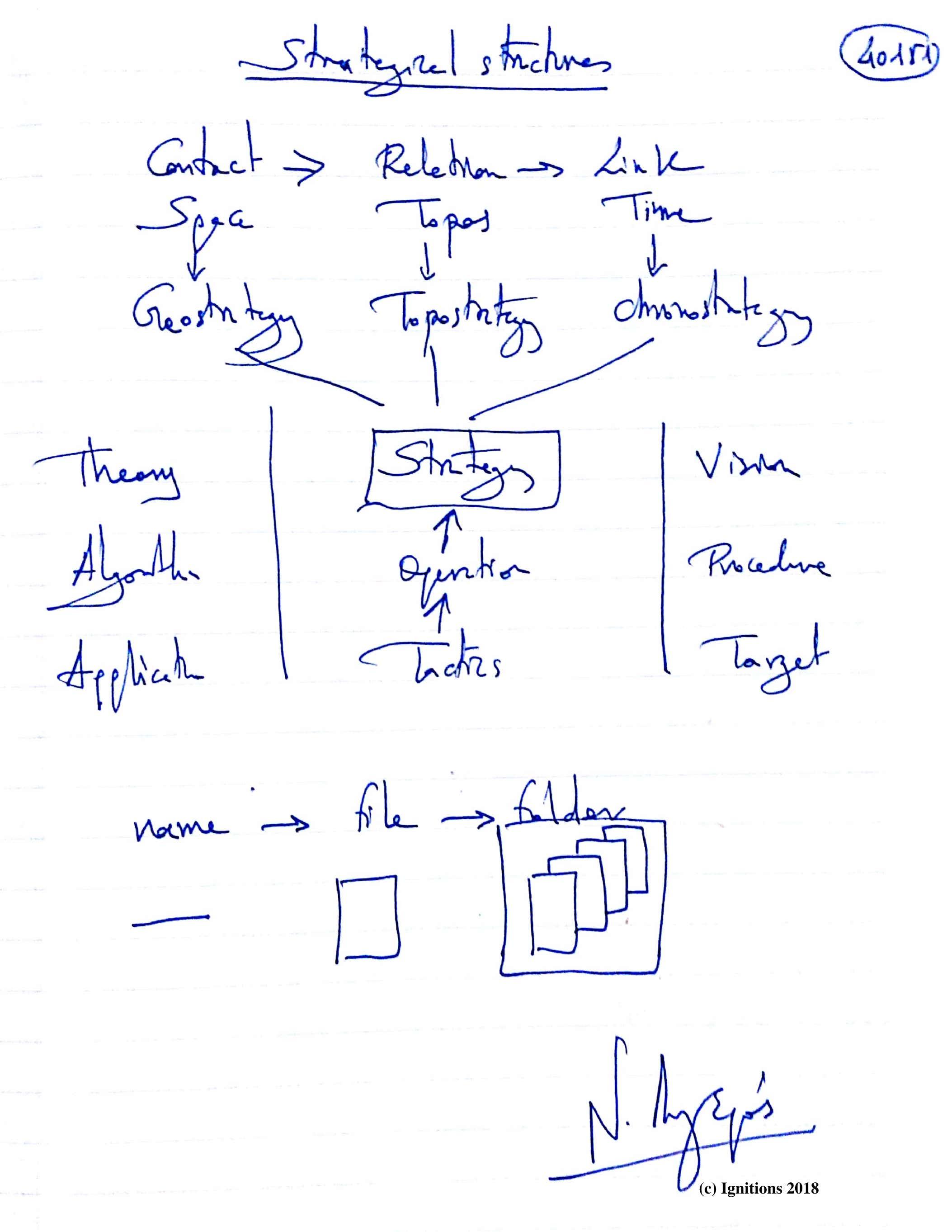 Stategical structures. (Dessin)
