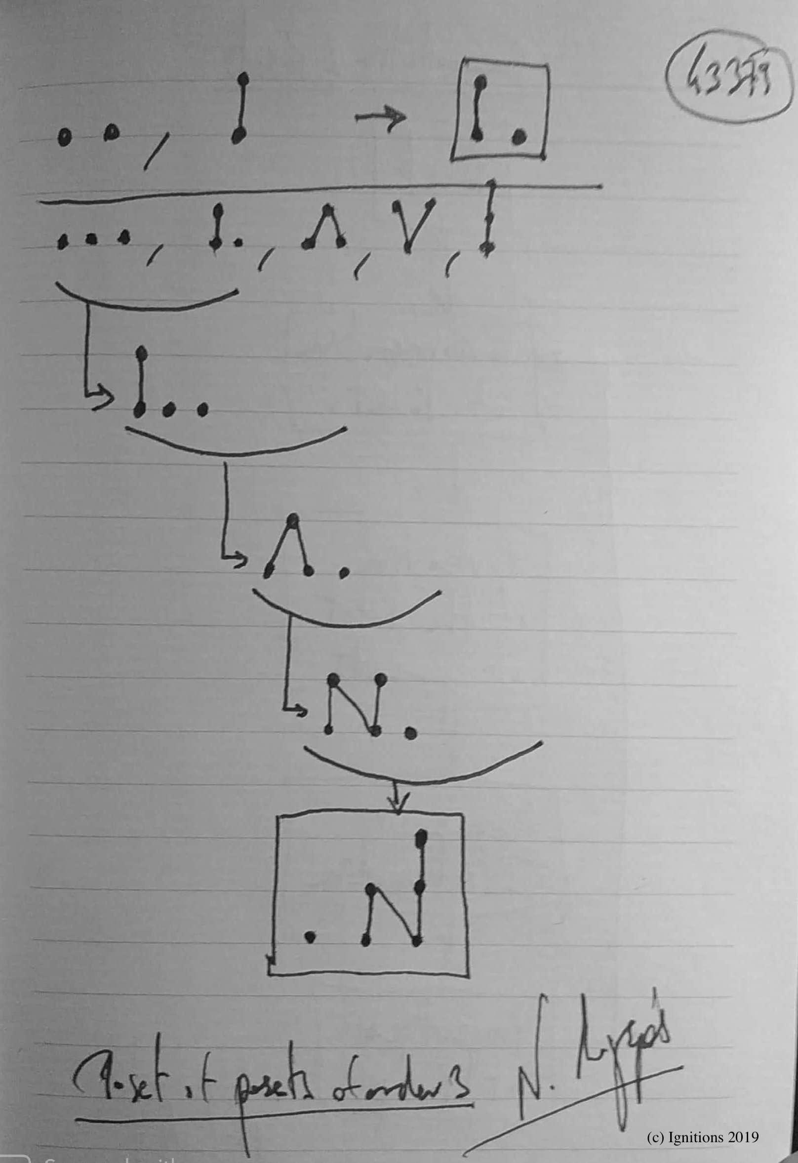 Poset of posets of order 3. (Dessin)