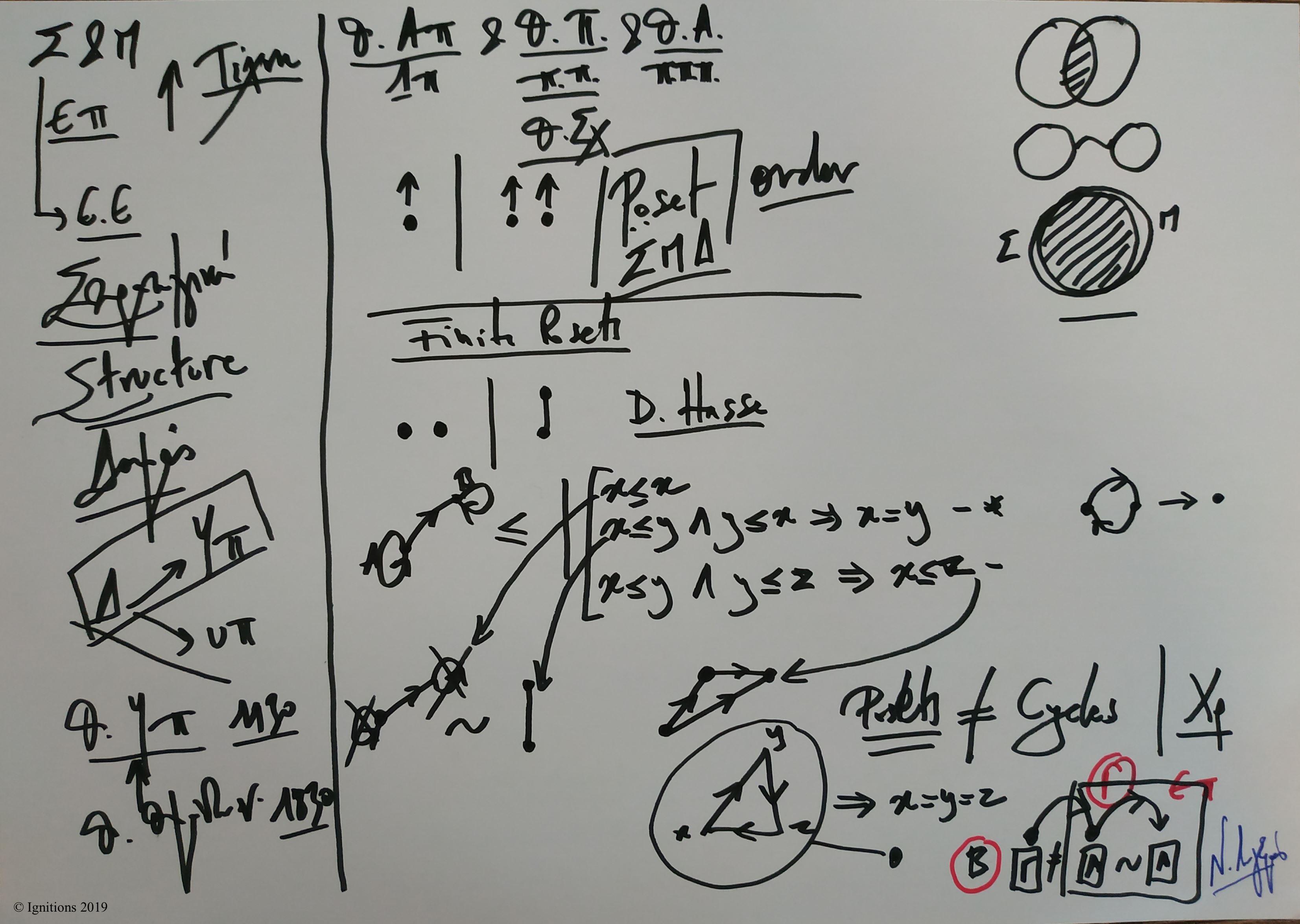 Στρατηγική, Μαθηματικά και Εφαρμογές I. (Dessin)