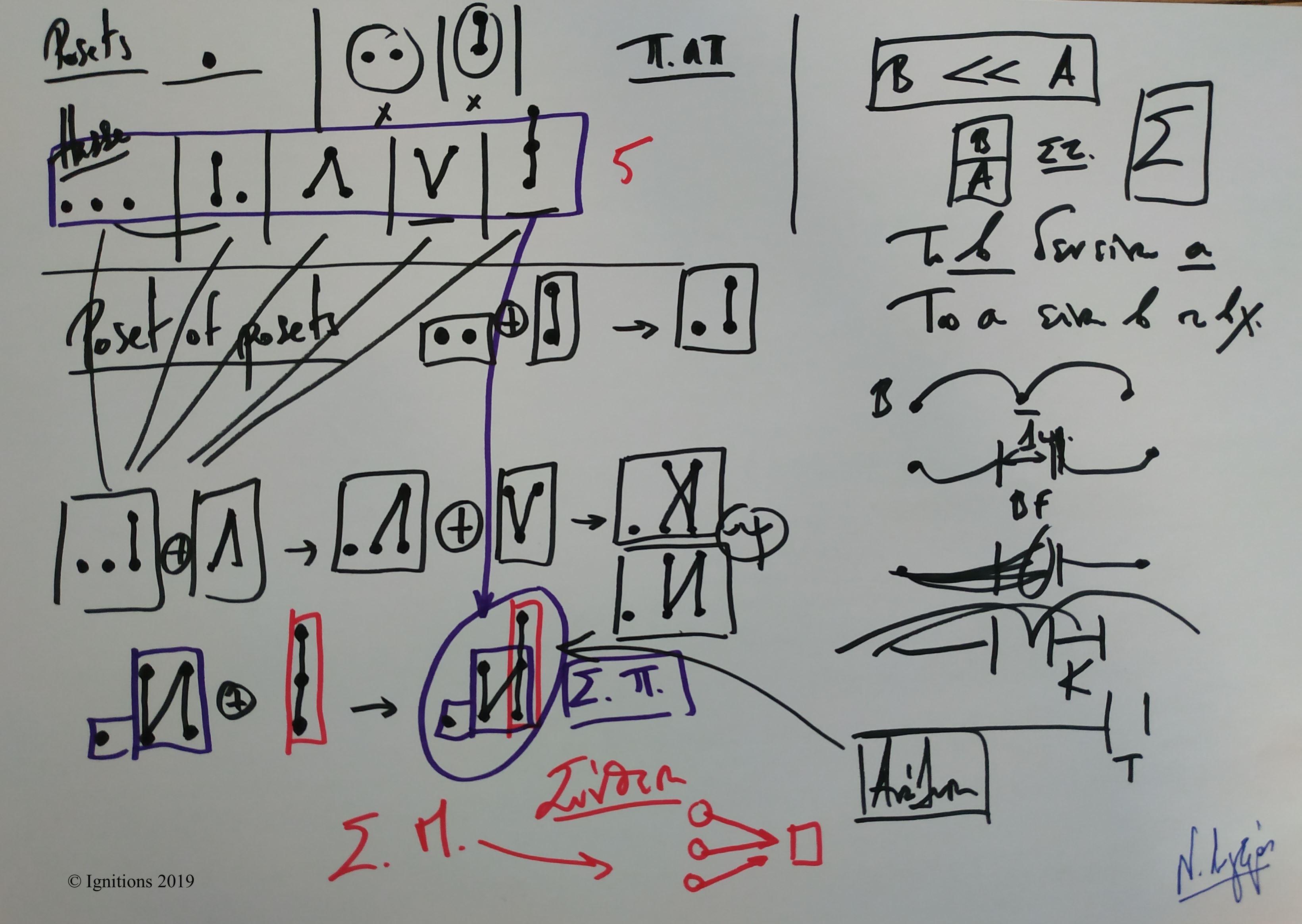 Στρατηγική, Μαθηματικά και Εφαρμογές II. (Dessin)