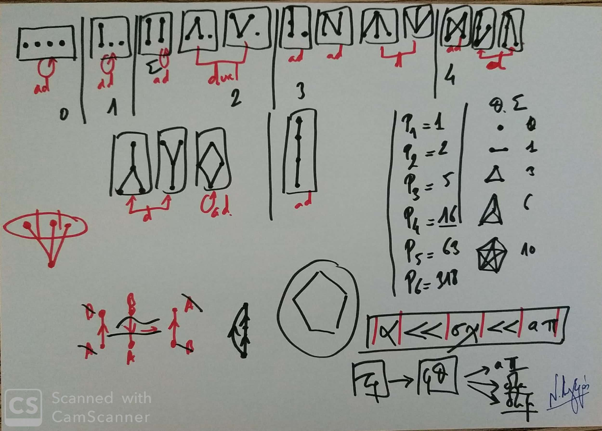Στρατηγική, Μαθηματικά και Εφαρμογές IV. (Dessin)