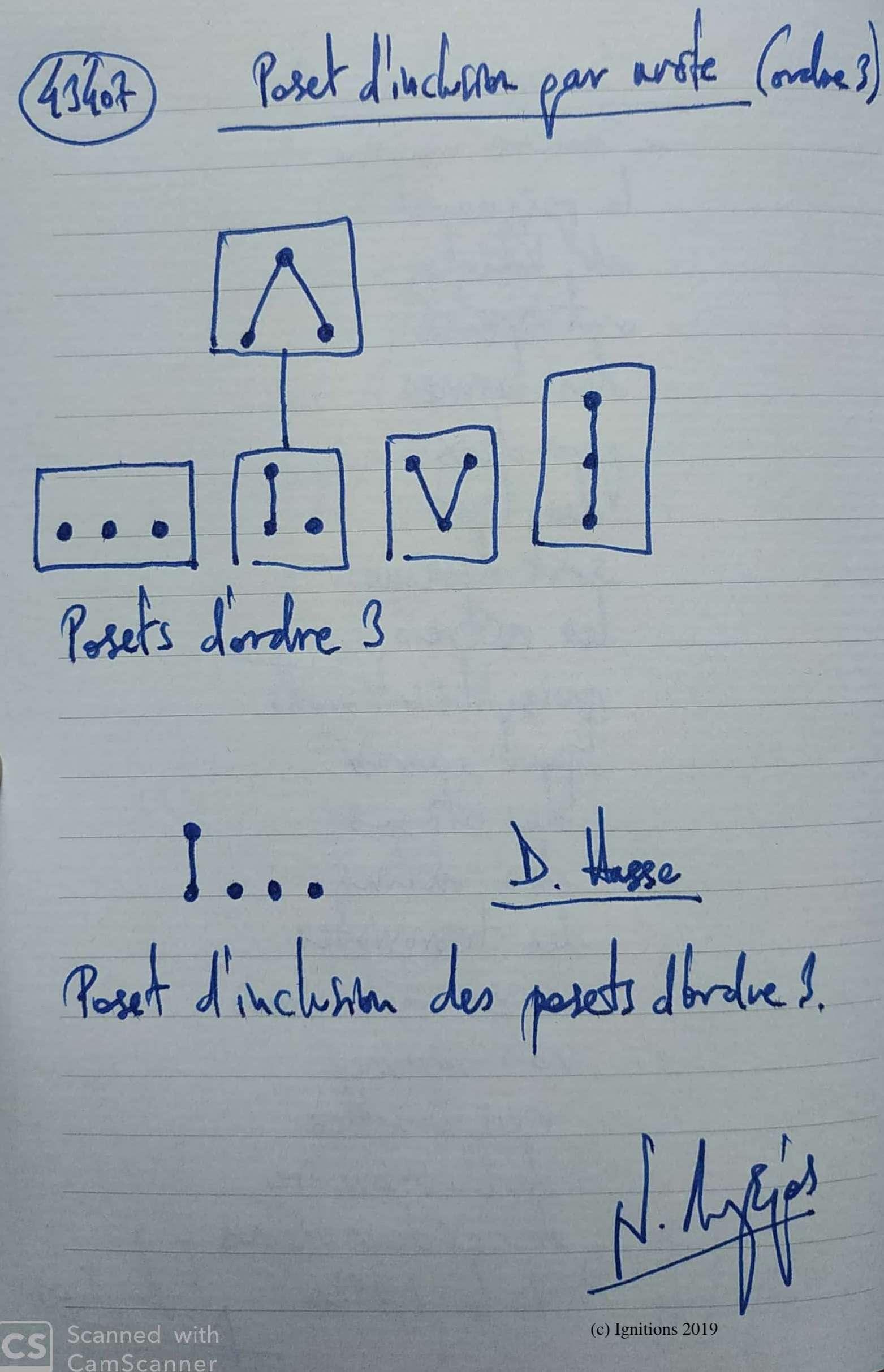 Poset d'inclusion par arête (ordre 3). (Dessin)