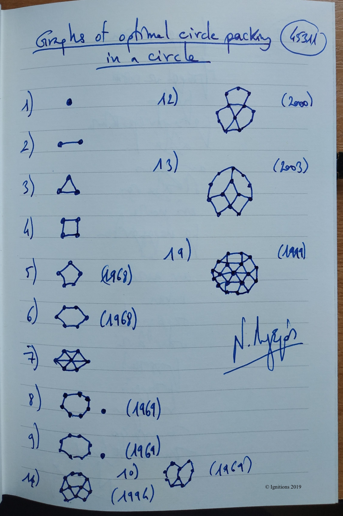 Graphs of optimal circle packing in a circle. (Dessin).