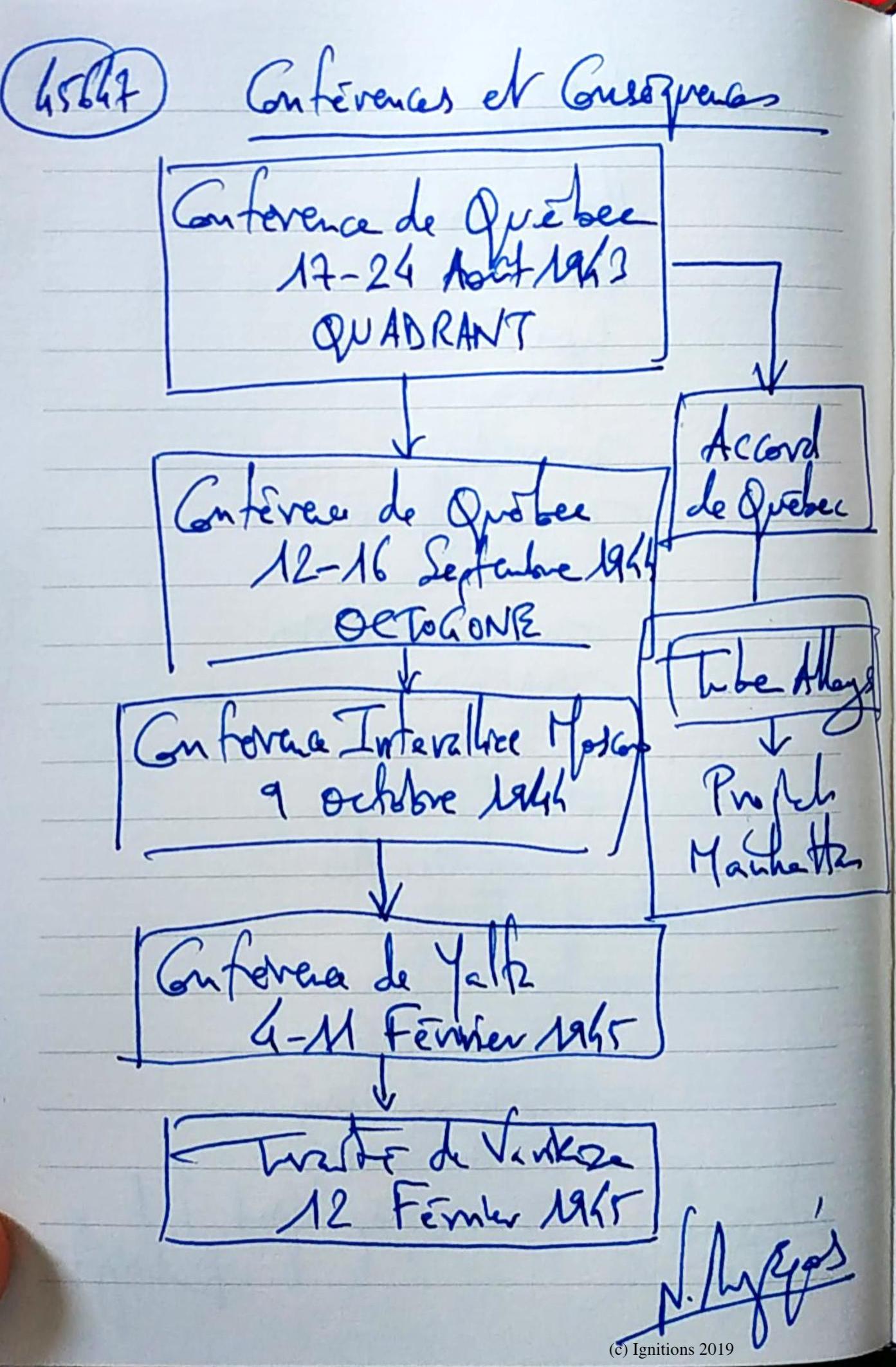 Conférences et Conséquences. (Dessin)
