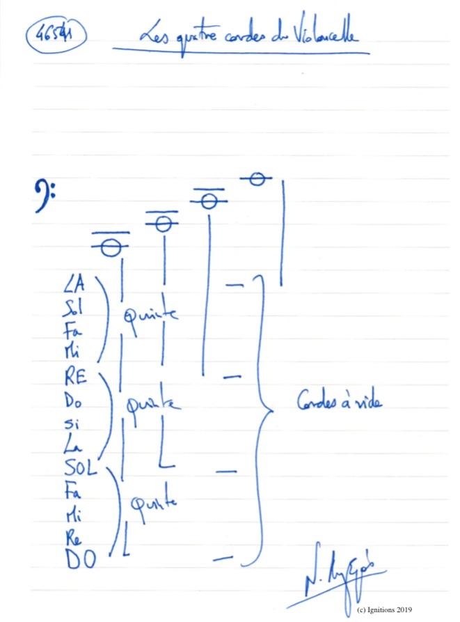 Les quatre cordes du Violoncelle. (Dessin)