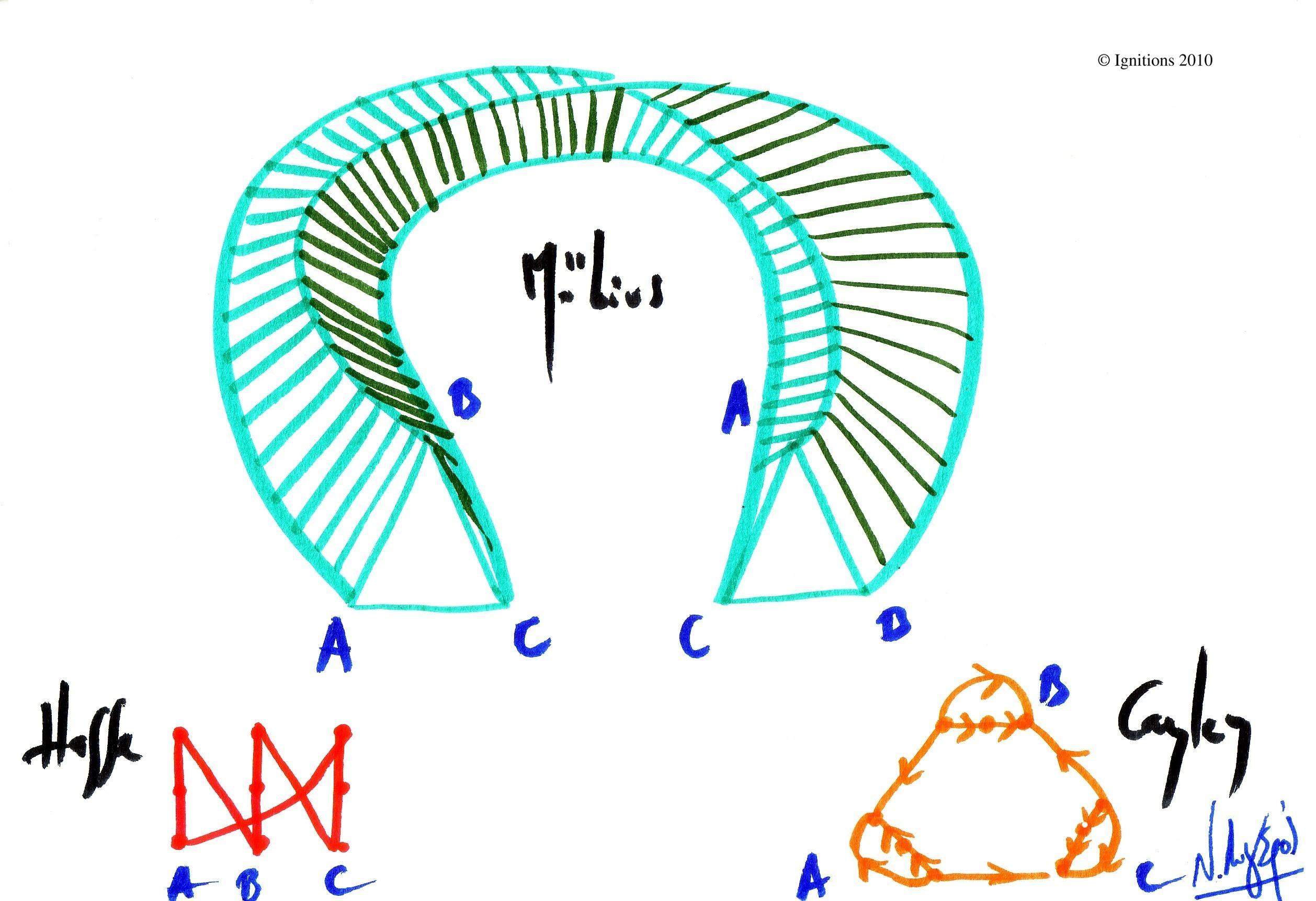 Diagramme de Hasse, Graphe de Cayley et Ruban de Moebius...